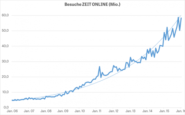 Die Besuche bei www.zeit.de zeigen ein exponentielles Wachstum.