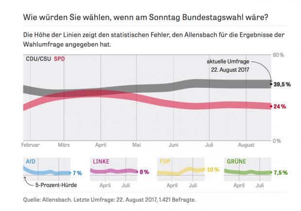 Wahlumfrage Allensbach vom 22. August 2017