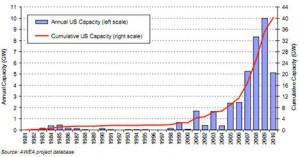 US-Windkraftmarkt. Copyright: DoE, 2010 Wind Technologies Market Report