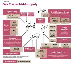 Das Tierzucht-Monopoly, Copyright: Clerici Partner, Zürich