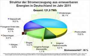Copyright: BMU, nach AGEE-Stat