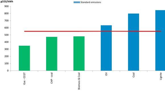 CO2-Emissionen nach Kraftwerkstyp © EIB