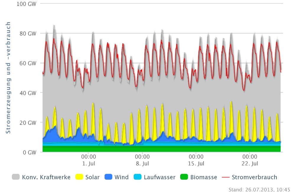 Stromangebot und Nachfrage © Agora Energiewende