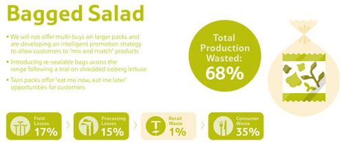 Wie viel Salat landet im Müll? © Tesco