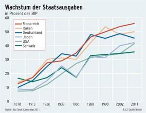 Grafik: Staatsausgabenquote