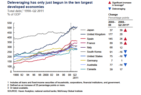 Chart: Deleveraging