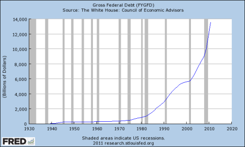 Chart: US Federal Government Debt