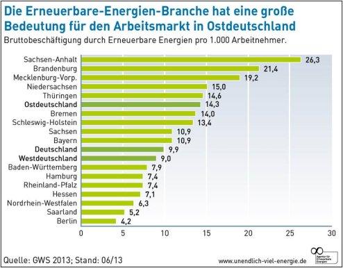 Grafik: Beschäftigungseffekte durch Erneuerbare Energie (Quelle: www.unendlich-viel-energie.de)