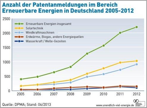 Grafik: Patentanmeldungen im Bereiche Erneuerbare Energien (Quelle: www.unendlich-viel-energie.de)