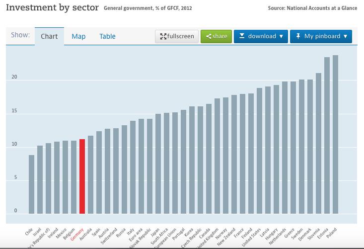 Das Finanzministerium rechnet sich die Investitionsquote schön