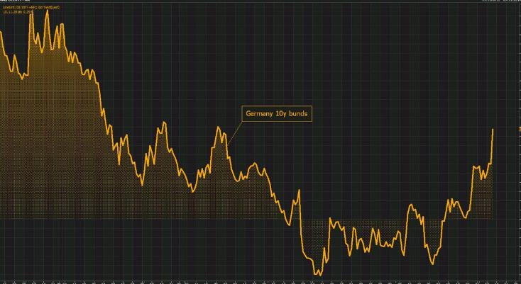 Donald Trump bringt den Zins zurück