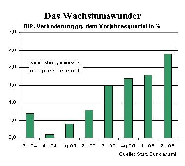 BIP Wachstum Deutschland 2Q06