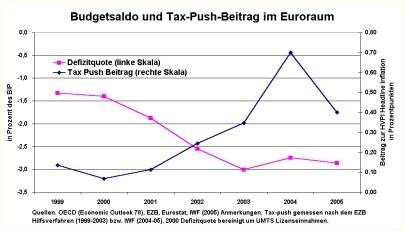 Budgetsaldo und Tax-Push-Beitrag