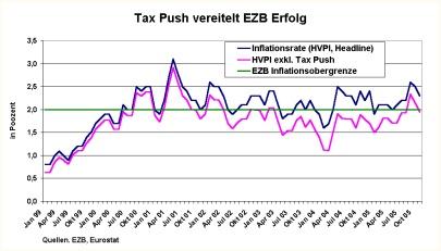 Tax Push und Inflation