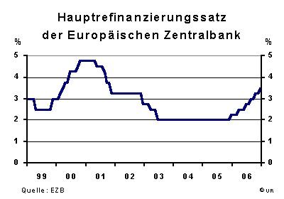 Huptrefinanzierungssatz der EZB