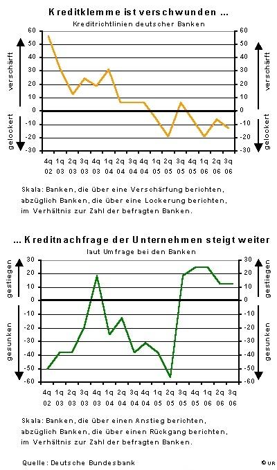 Dt Ergebnisse Bank Lending Survey
