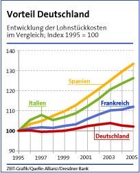 Lohnstueckkostenvergleich