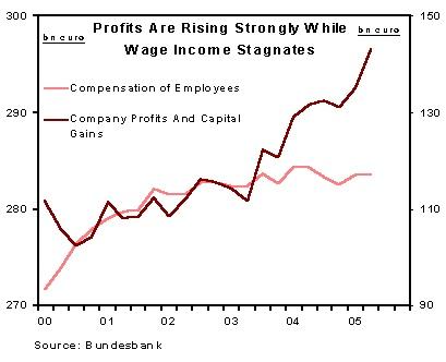 Gewinne und Lohneinkommen