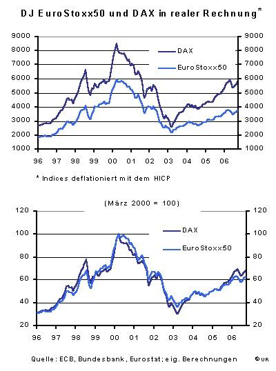 Eurostoxx50 und DAX deflationiert