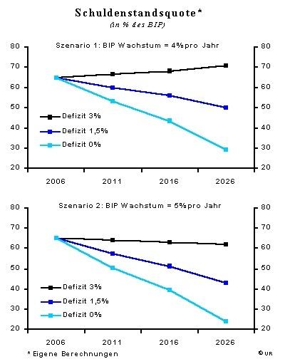 Szenarien zur Entwicklung der Schuldenquote