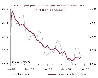 Sozialversichert beschäftigte Personen