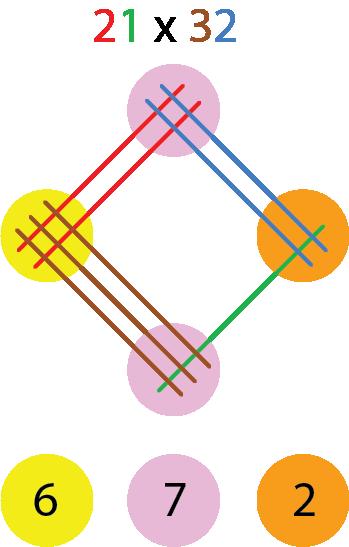 Multiplizieren schnell gemacht - So rechnete man schon im alten China