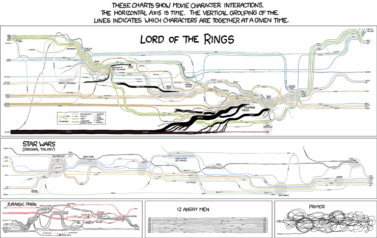Movie Narratives (Bild: xkcd / CC-BY-NC 2.5)