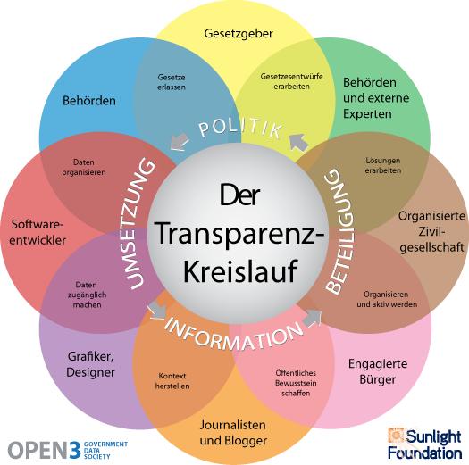 OpenGov Transparenz Kreislauf