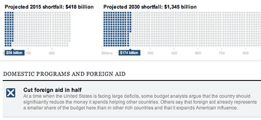 Haushalt Newsgame NYT Budget