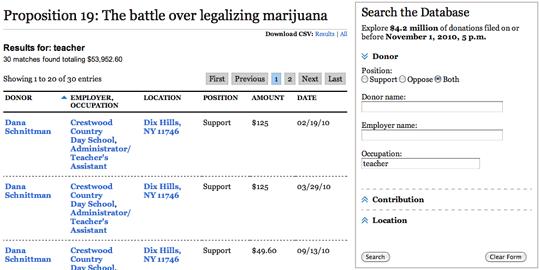 La Times Database Proposition 19
