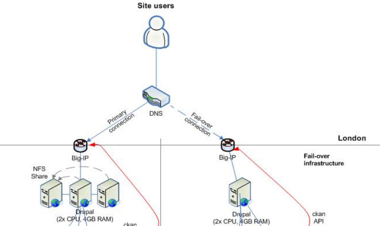 organigram of data gov uk server architecture