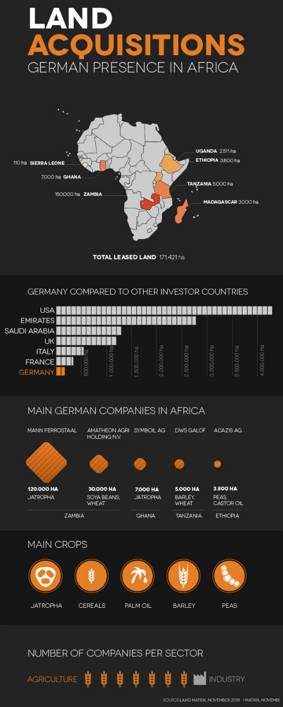 German_land_Acquisitions