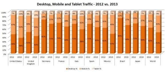 Mobile Nutzung der Pornoseite Pornhub in verschiedenen Ländern 2012 und 2013. Quelle: http://www.pornhub.com/insights