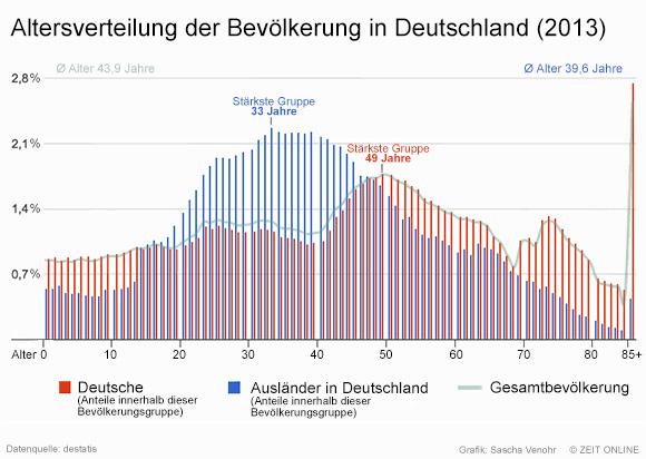 Altersverteilung Deutschland