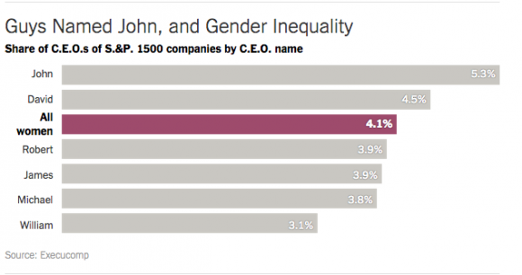 Gleichberechtigung in Führungspositionen? Noch lange nicht.