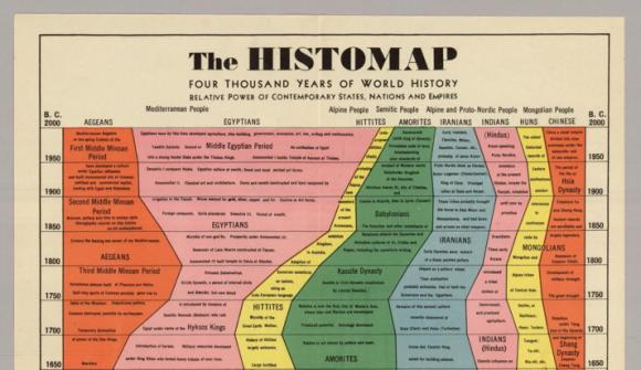 Die Geschichte der Welt in einer Karte