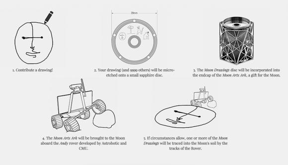 Von einer kleinen Kritzelei zu einer Mondzeichnung. Screenshot Moon Drawings  Project