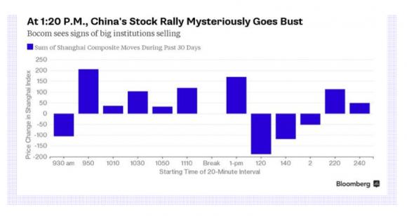 Warum in China nach dem Mittag die Kurse fallen
