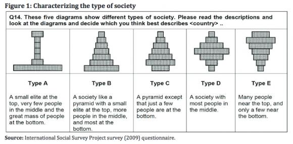 Ungleichheit: Was wir nicht verstanden haben