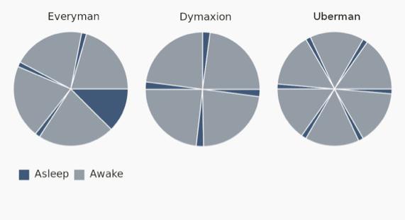 """Die Schlafmuster """"Everyman"""", """"Dymaxion"""" und """"Uberman"""" © Master Uegly/Wikimedia"""