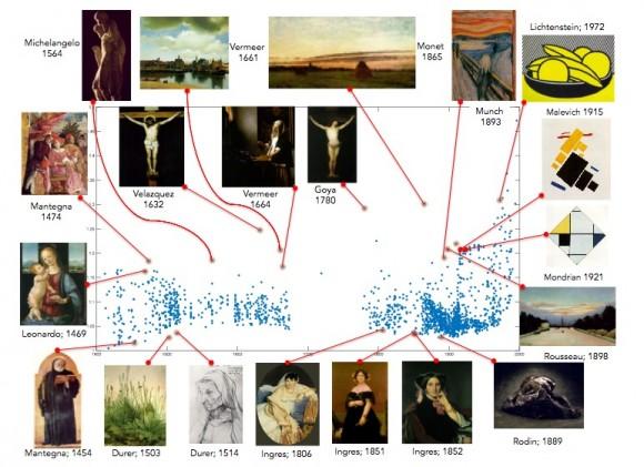 Kreativität: Algorithmus kürt kreative Künstler