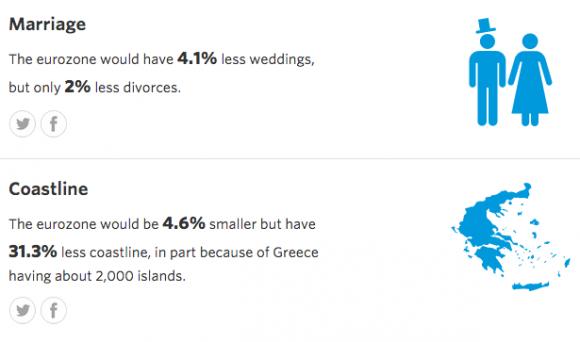 Eurozone kämpft um Olivenöl und Strände
