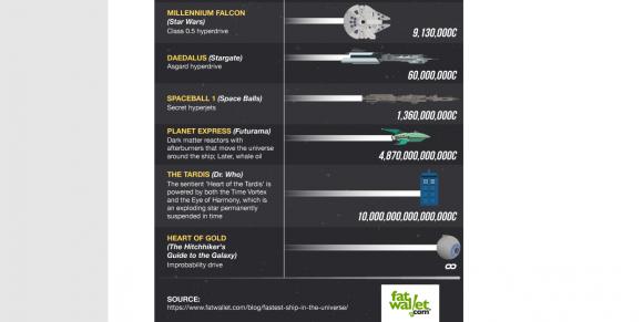 Das schnellste Raumschiff des Universums