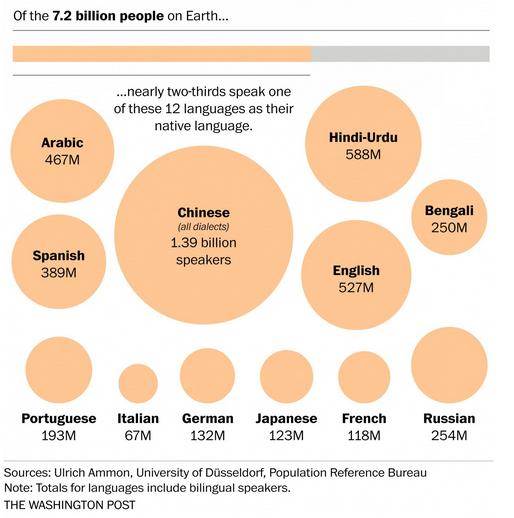 Diese Sprache sollten Sie als nächstes lernen