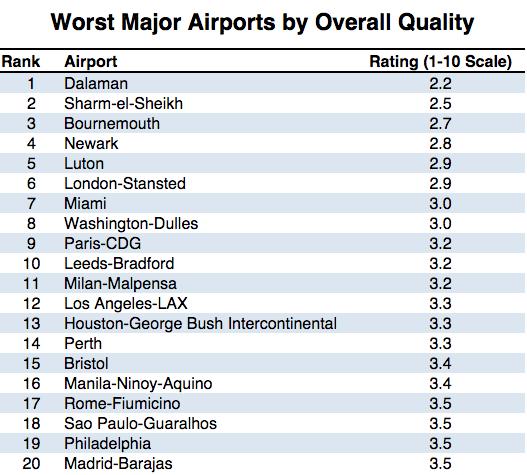 Die schlechtesten Flughäfen der Welt
