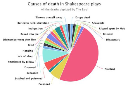 Alle Tode in Shakespeare-Stücken. Screenshot: Improbable Research