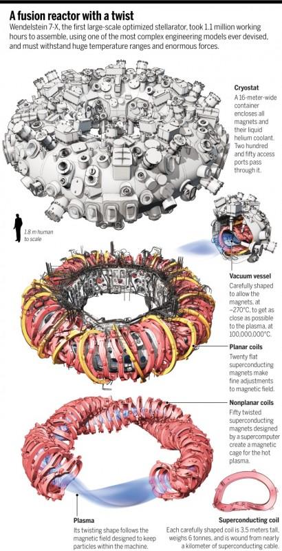 Kernfusion: Plasma-Kocher in Scheiben