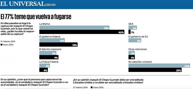 Die Infografik der Zeitung El Universal zur Umfrage