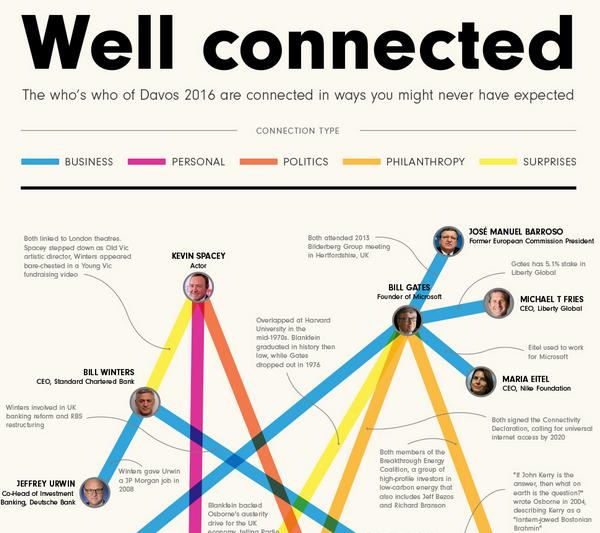 Wer in Davos mit wem kumpelt
