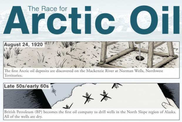 Das Rennen um das Öl der Arktis